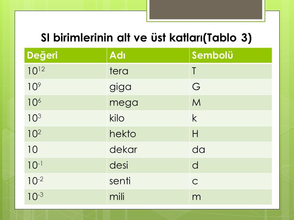 SI birimlerinin alt ve üst katları(Tablo 3) DeğeriAdıSembolü 10 12 teraT 10 9 gigaG 10 6 megaM 10 3 kilok 10 2 hektoH 10dekarda 10 -1 desid 10 -2 sentic 10 -3 milim