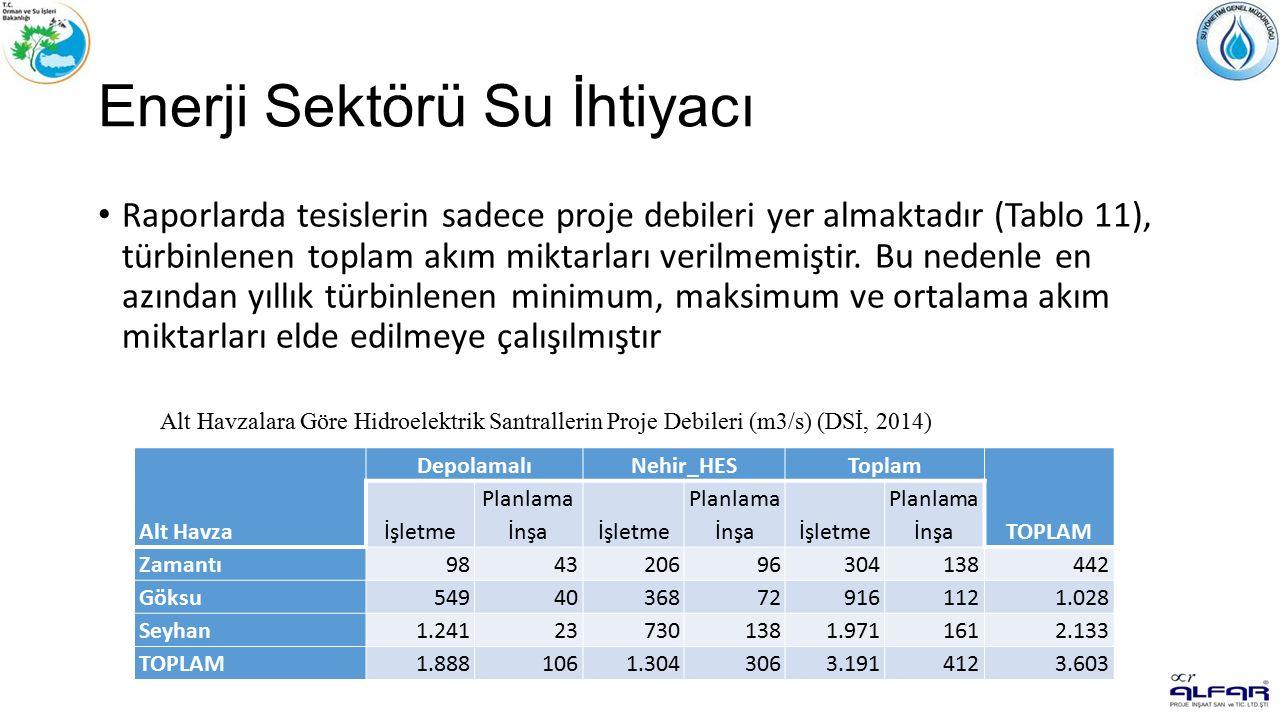 Enerji Sektörü Su İhtiyacı Raporlarda tesislerin sadece proje debileri yer almaktadır (Tablo 11), türbinlenen toplam akım miktarları verilmemiştir.