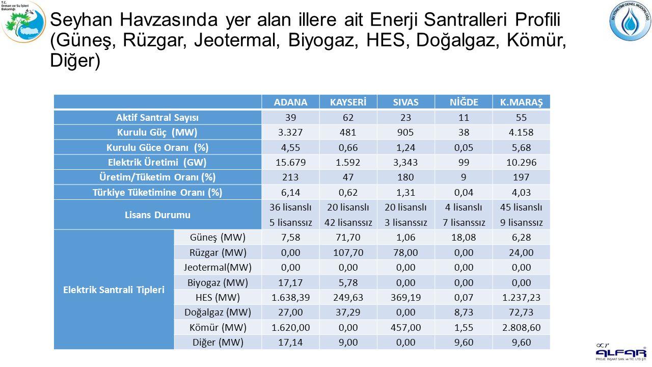 Seyhan Havzasında yer alan illere ait Enerji Santralleri Profili (Güneş, Rüzgar, Jeotermal, Biyogaz, HES, Doğalgaz, Kömür, Diğer) ADANAKAYSERİSIVASNİĞDEK.MARAŞ Aktif Santral Sayısı3962231155 Kurulu Güç (MW)3.327481905384.158 Kurulu Güce Oranı (%)4,550,661,240,055,68 Elektrik Üretimi (GW)15.6791.5923,3439910.296 Üretim/Tüketim Oranı (%)213471809197 Türkiye Tüketimine Oranı (%)6,140,621,310,044,03 Lisans Durumu 36 lisanslı 5 lisanssız 20 lisanslı 42 lisanssız 20 lisanslı 3 lisanssız 4 lisanslı 7 lisanssız 45 lisanslı 9 lisanssız Elektrik Santrali Tipleri Güneş (MW)7,5871,701,0618,086,28 Rüzgar (MW)0,00107,7078,000,0024,00 Jeotermal(MW)0,00 Biyogaz (MW)17,175,780,00 HES (MW)1.638,39249,63369,190,071.237,23 Doğalgaz (MW)27,0037,290,008,7372,73 Kömür (MW)1.620,000,00457,001,552.808,60 Diğer (MW)17,149,000,009,60