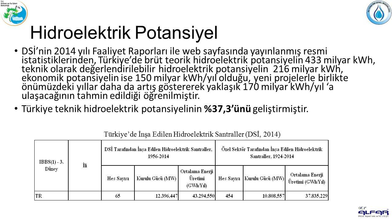 Hidroelektrik Potansiyel DSİ'nin 2014 yılı Faaliyet Raporları ile web sayfasında yayınlanmış resmi istatistiklerinden, Türkiye'de brüt teorik hidroelektrik potansiyelin 433 milyar kWh, teknik olarak değerlendirilebilir hidroelektrik potansiyelin 216 milyar kWh, ekonomik potansiyelin ise 150 milyar kWh/yıl olduğu, yeni projelerle birlikte önümüzdeki yıllar daha da artış göstererek yaklaşık 170 milyar kWh/yıl 'a ulaşacağının tahmin edildiği öğrenilmiştir.