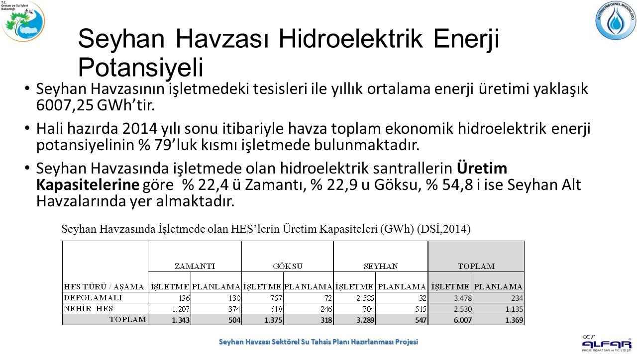 Seyhan Havzası Hidroelektrik Enerji Potansiyeli Seyhan Havzasının işletmedeki tesisleri ile yıllık ortalama enerji üretimi yaklaşık 6007,25 GWh'tir.