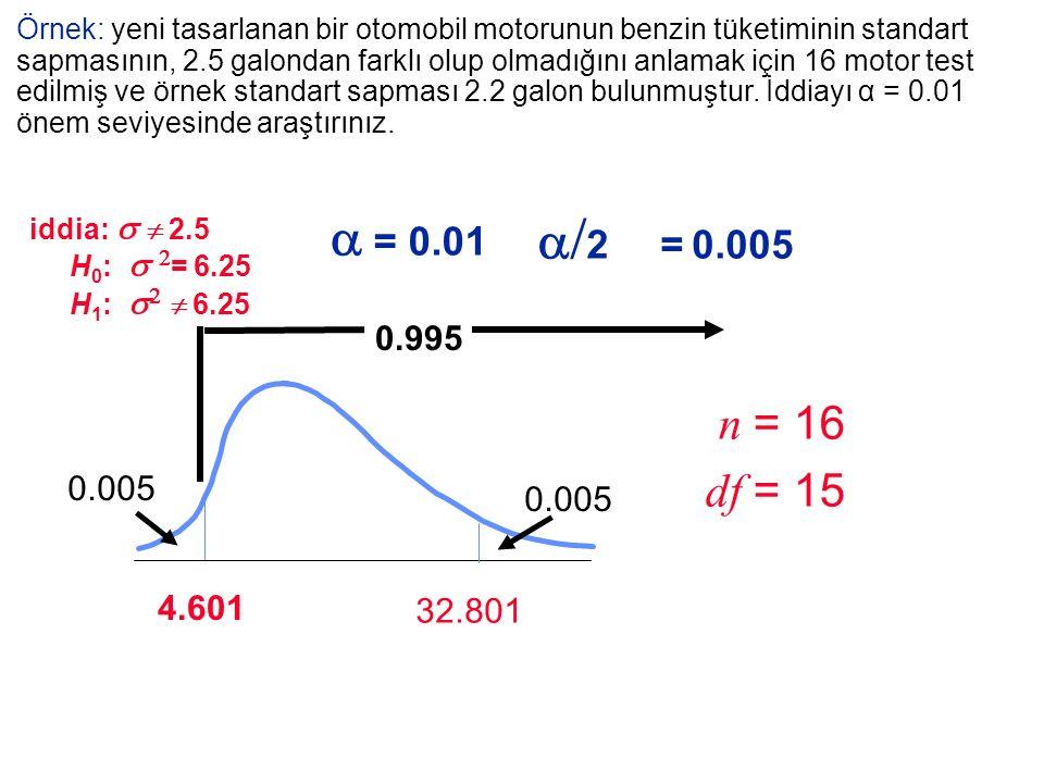 4.601 0.005 n = 16 df = 15 0.995 0.005   = 0.01 Örnek: yeni tasarlanan bir otomobil motorunun benzin tüketiminin standart sapmasının, 2.5 galondan f