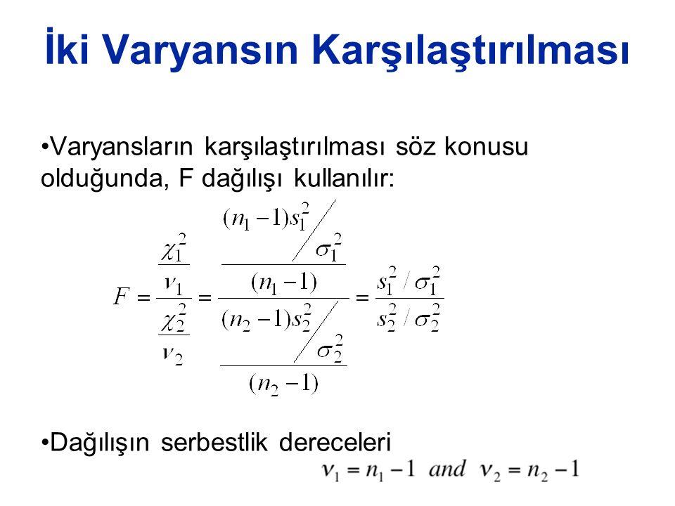 İki Varyansın Karşılaştırılması Varyansların karşılaştırılması söz konusu olduğunda, F dağılışı kullanılır: Dağılışın serbestlik dereceleri