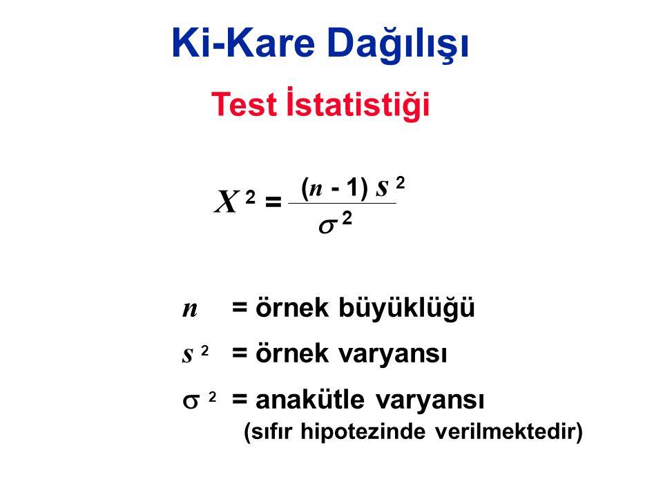 Ki-Kare Dağılışı n = örnek büyüklüğü s 2 = örnek varyansı  2 = anakütle varyansı (sıfır hipotezinde verilmektedir) Test İstatistiği X 2 = ( n - 1) s