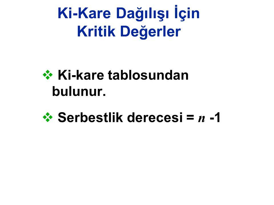 Ki-Kare Dağılışı İçin Kritik Değerler  Ki-kare tablosundan bulunur.  Serbestlik derecesi = n -1