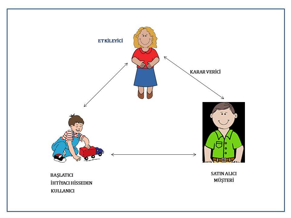 Tüketici Davranışı Tüketici, bir ihtiyacı hissetmesinden satış sonrası değerlendirmeye kadar bir dizi karar verir.