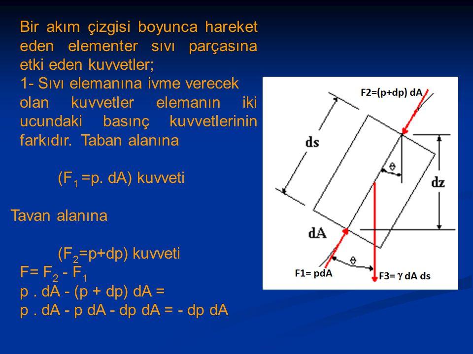 Bir akım çizgisi boyunca hareket eden elementer sıvı parçasına etki eden kuvvetler; 1- Sıvı elemanına ivme verecek olan kuvvetler elemanın iki ucundaki basınç kuvvetlerinin farkıdır.