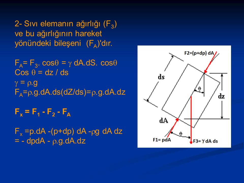 2- Sıvı elemanın ağırlığı (F 3 ) ve bu ağırlığının hareket yönündeki bileşeni (F A ) dır.