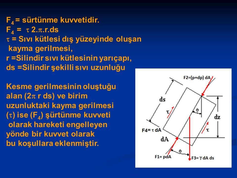 F 4 = sürtünme kuvvetidir. F 4 =  2.