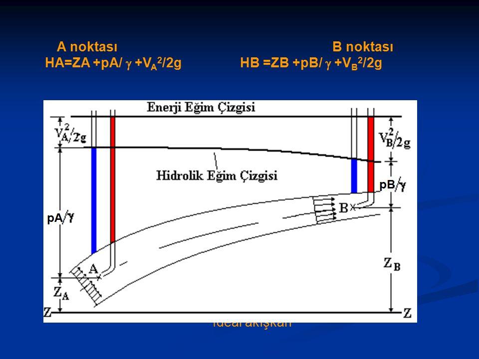 A noktası B noktası HA=ZA +pA/  +V A 2 /2g HB =ZB +pB/  +V B 2 /2g İdeal akışkan