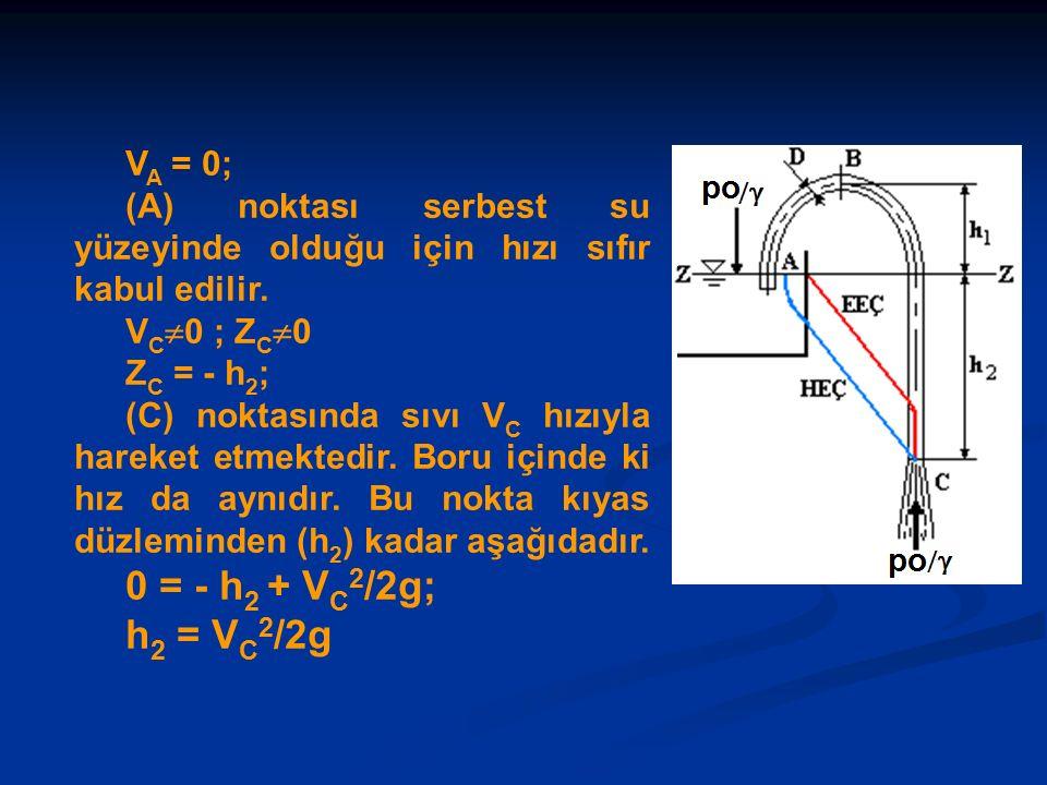 V A = 0; (A) noktası serbest su yüzeyinde olduğu için hızı sıfır kabul edilir.