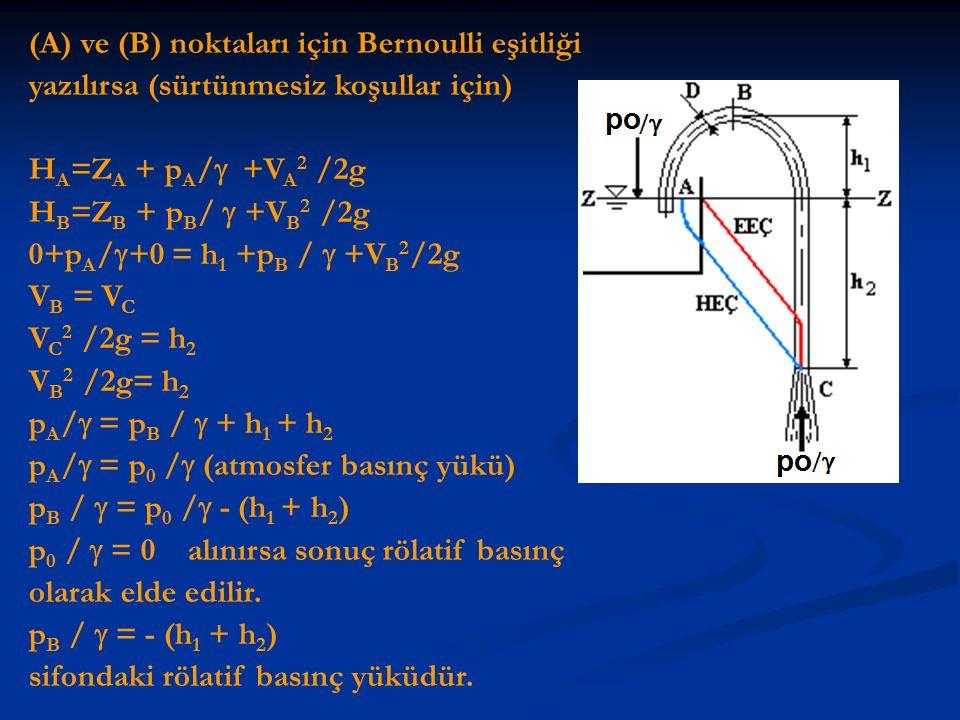 (A) ve (B) noktaları için Bernoulli eşitliği yazılırsa (sürtünmesiz koşullar için) H A =Z A + p A /  +V A 2 /2g H B =Z B + p B /  +V B 2 /2g 0+p A /  +0 = h 1 +p B /  +V B 2 /2g V B = V C V C 2 /2g = h 2 V B 2 /2g= h 2 p A /  = p B /  + h 1 + h 2 p A /  = p 0 /  (atmosfer basınç yükü) p B /  = p 0 /  - (h 1 + h 2 ) p 0 /  = 0 alınırsa sonuç rölatif basınç olarak elde edilir.