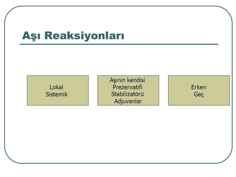 Aşı Reaksiyonları (IgE'ye bağlı) Erken Dakika – 4 saat Ürtiker, anjioödem Hışıltı stridor Anaflaksi Geç Saatler – 2-3 hafta Deri döküntüsü Makulopapüler Ürtiker Eritema multiforme