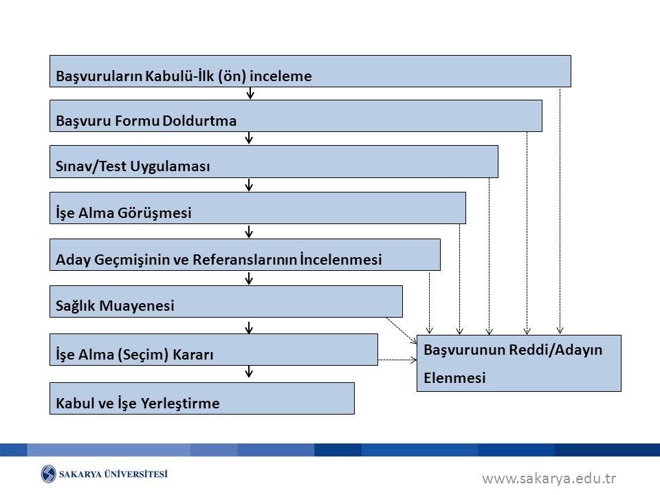 www.sakarya.edu.tr Başvuruların Kabulü-İlk (ön) inceleme Başvuru Formu Doldurtma Sınav/Test Uygulaması İşe Alma Görüşmesi Aday Geçmişinin ve Referansl
