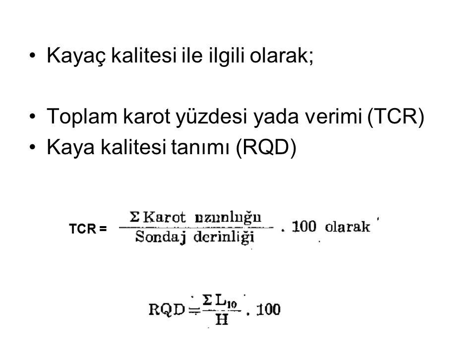 Kayaç kalitesi ile ilgili olarak; Toplam karot yüzdesi yada verimi (TCR) Kaya kalitesi tanımı (RQD) TCR =