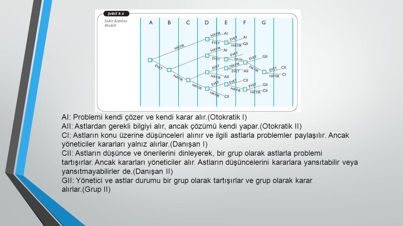 AI: Problemi kendi çözer ve kendi karar alır.(Otokratik I) AII: Astlardan gerekli bilgiyi alır, ancak çözümü kendi yapar.(Otokratik II) CI: Astların konu üzerine düşünceleri alınır ve ilgili astlarla problemler paylaşılır.