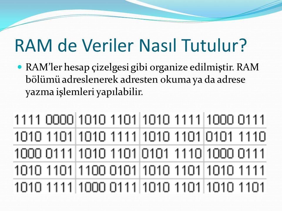 RAM de Veriler Nasıl Tutulur. RAM'ler hesap çizelgesi gibi organize edilmiştir.