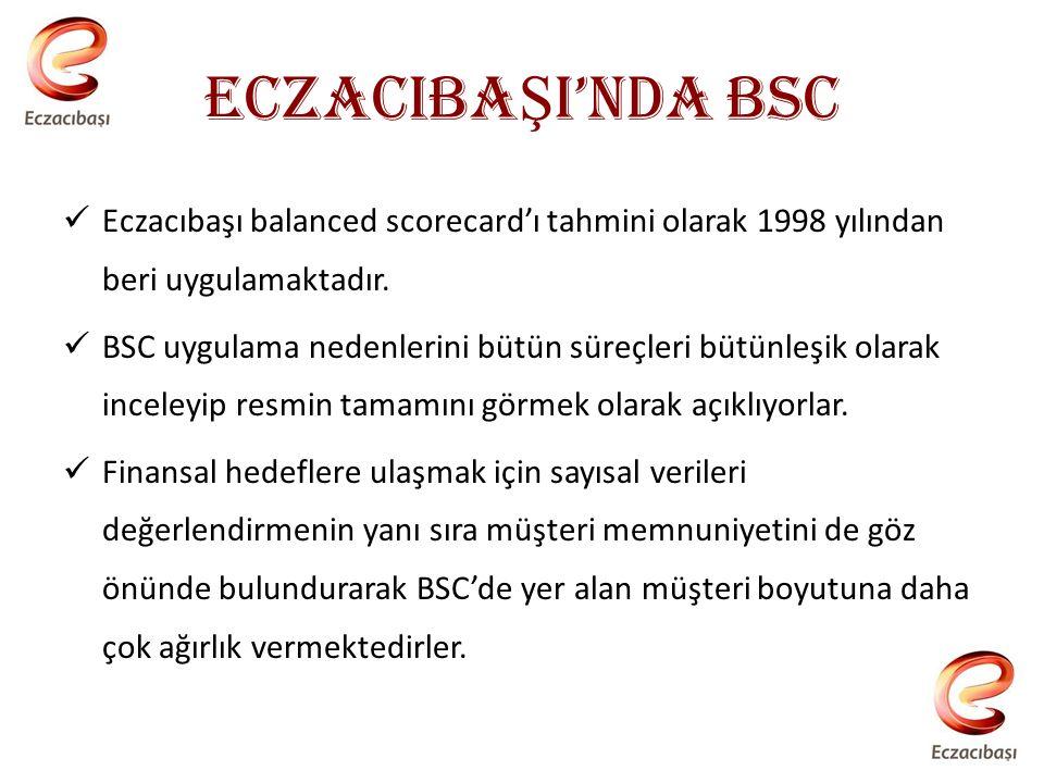ECZACIBA Ş I'NDA BSC Eczacıbaşı balanced scorecard'ı tahmini olarak 1998 yılından beri uygulamaktadır.