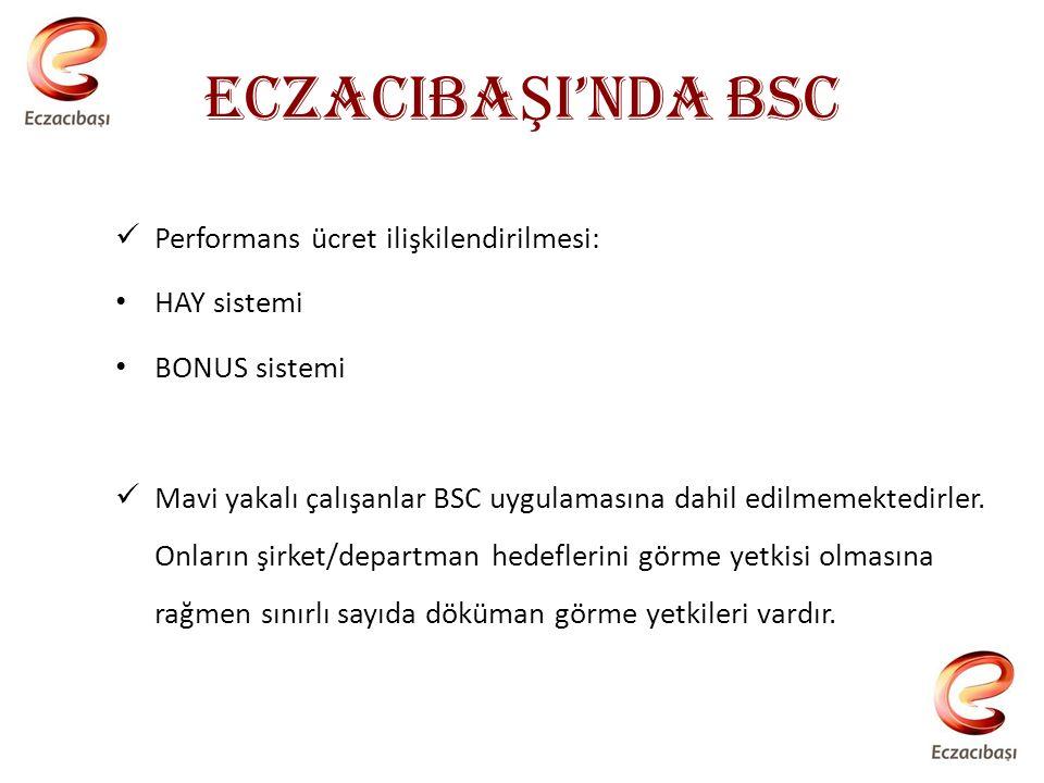 ECZACIBA Ş I'NDA BSC Performans ücret ilişkilendirilmesi: HAY sistemi BONUS sistemi Mavi yakalı çalışanlar BSC uygulamasına dahil edilmemektedirler.