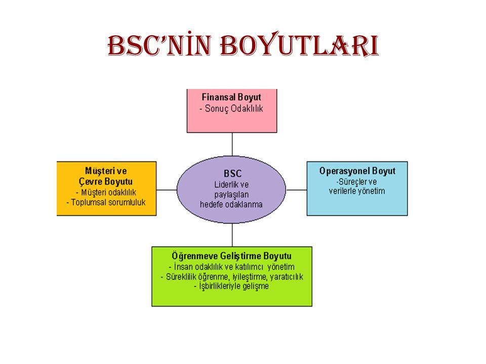 BSC'N İ N BOYUTLARI