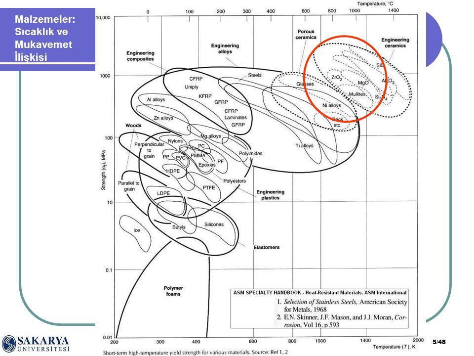 SAÜ. Müh. Fak. Metalurji ve Malzeme Müh. Böl. Teknolojik Seramikler dersi 5/48 Malzemeler: Sıcaklık ve Mukavemet İlişkisi