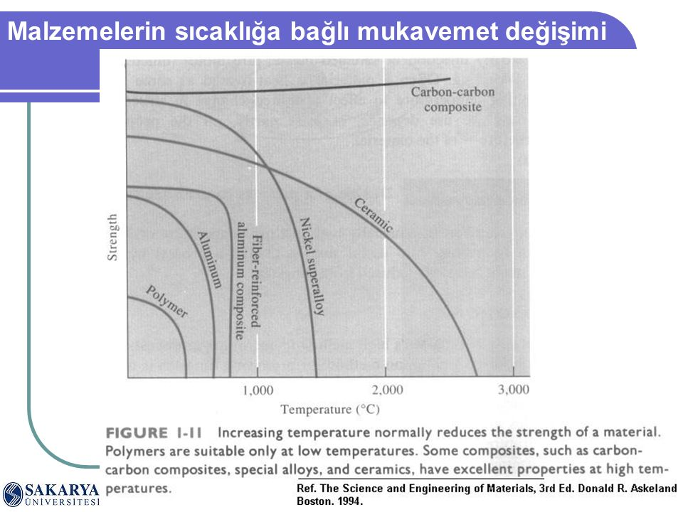 SAÜ. Müh. Fak. Metalurji ve Malzeme Müh. Böl. Teknolojik Seramikler dersi 6/48 Malzemelerin sıcaklığa bağlı mukavemet değişimi