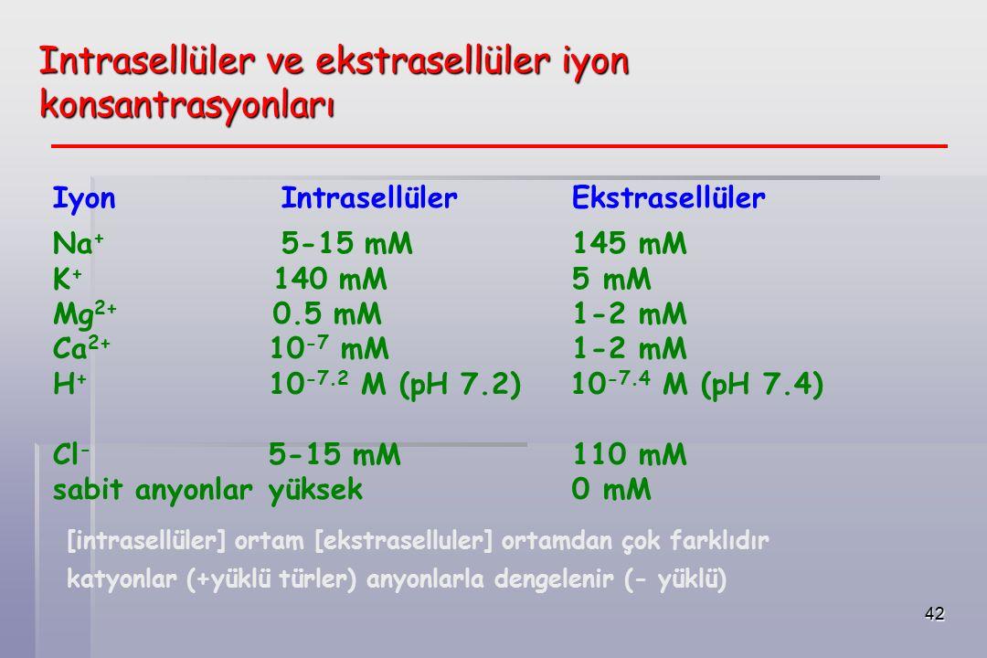 42 Iyon Intrasellüler Ekstrasellüler Na + 5-15 mM 145 mM K + 140 mM 5 mM Mg 2+ 0.5 mM 1-2 mM Ca 2+ 10 -7 mM 1-2 mM H + 10 -7.2 M (pH 7.2) 10 -7.4 M (pH 7.4) Cl - 5-15 mM 110 mM sabit anyonlar yüksek 0 mM [intrasellüler] ortam [ekstraselluler] ortamdan çok farklıdır katyonlar (+yüklü türler) anyonlarla dengelenir (- yüklü) Intrasellüler ve ekstrasellüler iyon konsantrasyonları
