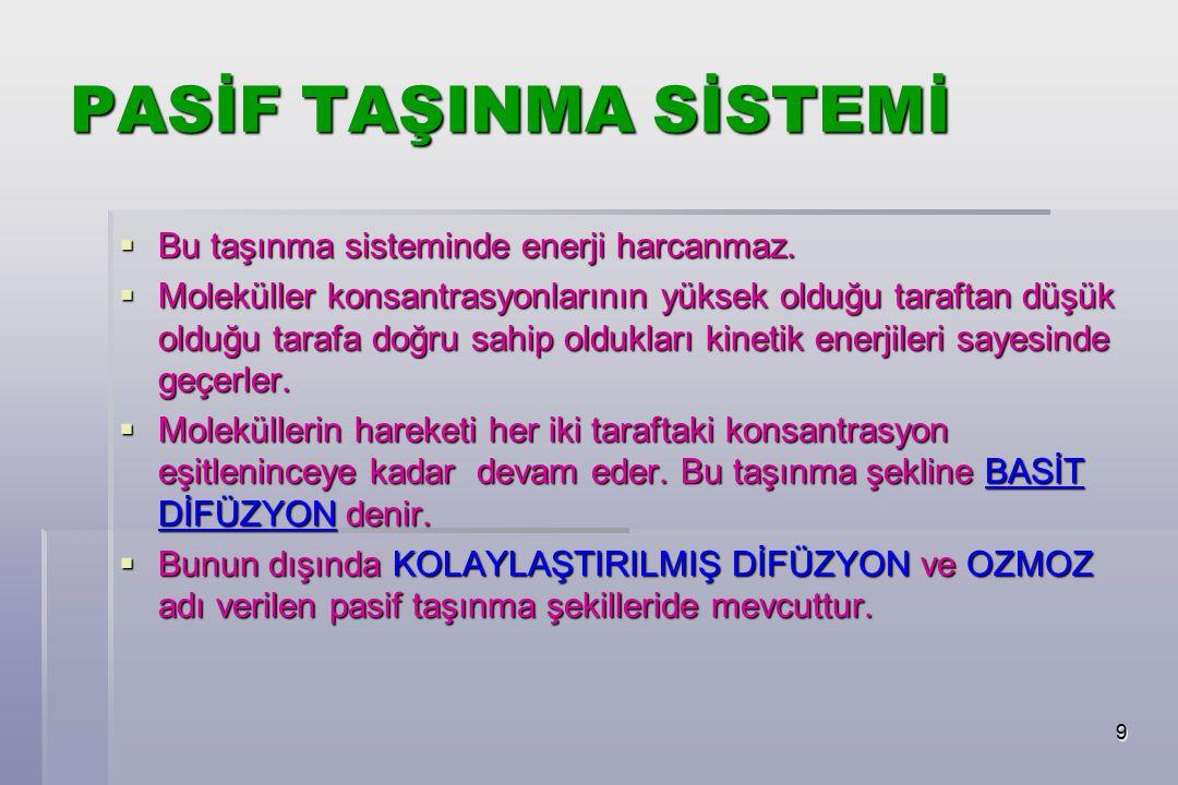 9 PASİF TAŞINMA SİSTEMİ  Bu taşınma sisteminde enerji harcanmaz.