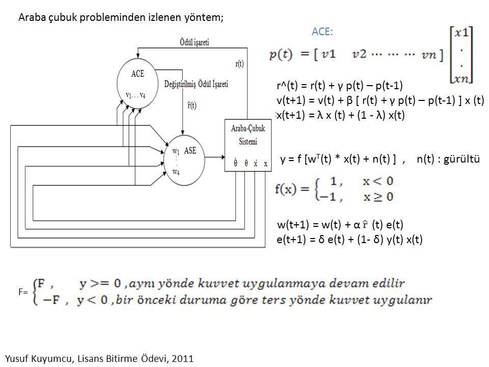 Araba çubuk probleminden izlenen yöntem; ACE: n ASE: w(t+1) = w(t) + α (t) e(t) e(t+1) = δ e(t) + (1- δ) y(t) x(t) F= r^(t) = r(t) + γ p(t) – p(t-1) v(t+1) = v(t) + β [ r(t) + γ p(t) – p(t-1) ] x (t) x(t+1) = λ x (t) + (1 - λ) x(t) y = f [w T (t) * x(t) + n(t) ], n(t) : gürültü Yusuf Kuyumcu, Lisans Bitirme Ödevi, 2011