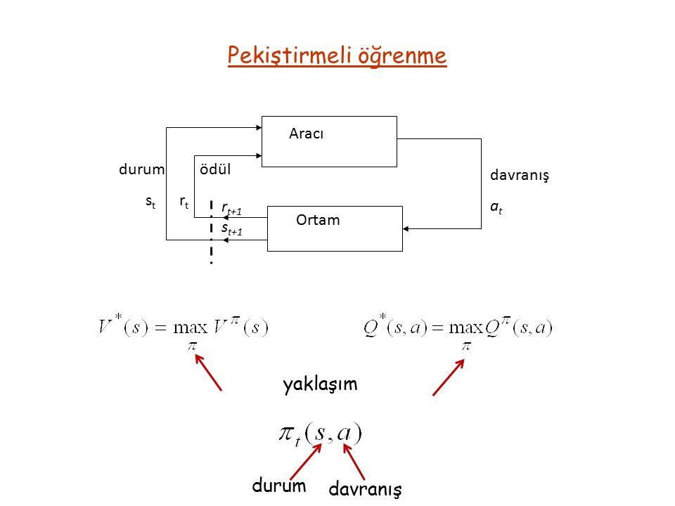 Simülasyon Sonuçları Başlangıç Koşulları; Q1(2)= 11; 'Çubuğun Düşey Eksene Göre Açısı' Q2(2)= 0; 'Çubuğun Açısının Değişim Hızı' x1(2)= 2.3; 'Arabanın Referans Noktasına Göre Konumu' x2(2)= 0; 'Arabanın Konumunun Değişim Hızı' Sistemin davranışı ve ödül işaretinin değişimi; Yusuf Kuytumcu, Lisans Bitirme Ödevi, 2011