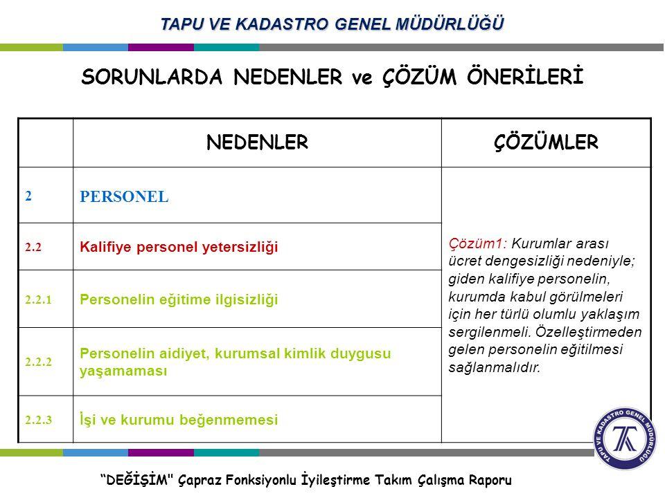 NEDENLERÇÖZÜMLER 2 PERSONEL Çözüm1: Teşvik sistemi işletilerek personel motive edilmeli.