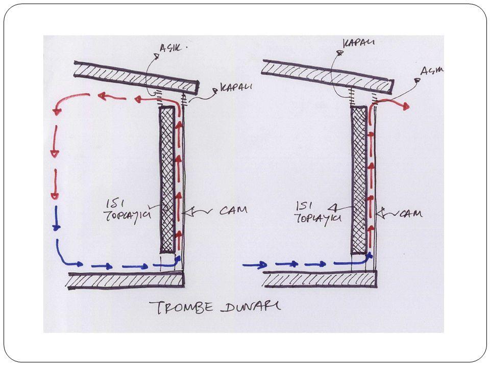 Güne ş pili sistemlerinde, panellerle üretilen elektrik do ğ rudan bina için kullanılaca ğ ı gibi, sehir elektrik sebekesine de ba ğ lanabilir.