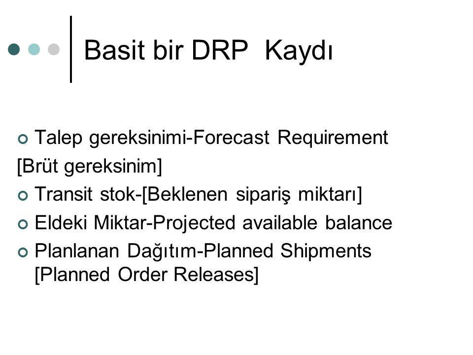 Basit bir DRP Kaydı Talep gereksinimi-Forecast Requirement [Brüt gereksinim] Transit stok-[Beklenen sipariş miktarı] Eldeki Miktar-Projected available