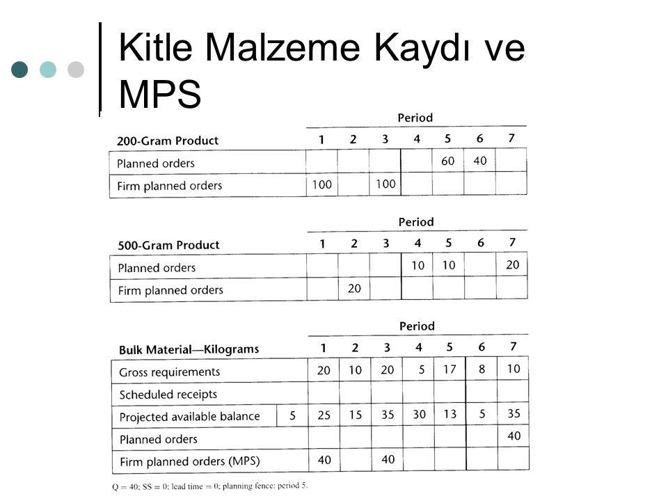 Kitle Malzeme Kaydı ve MPS