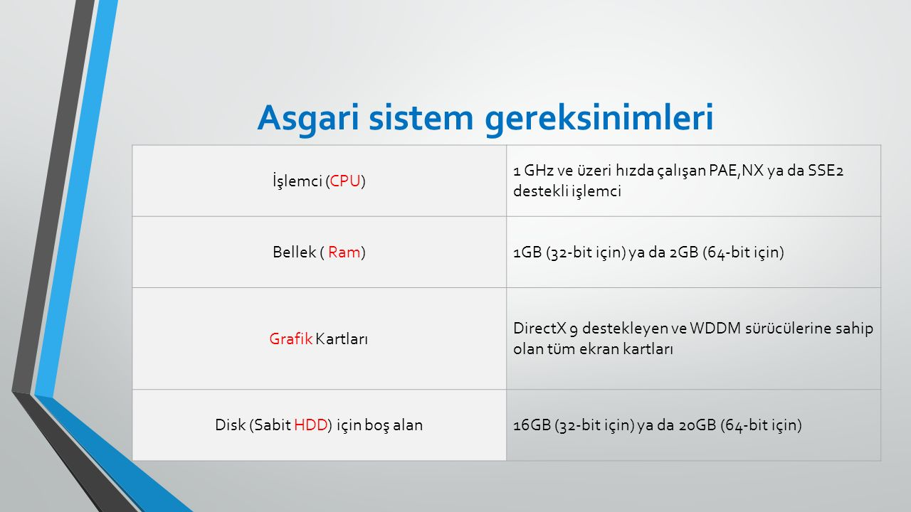Asgari sistem gereksinimleri İş lemci (CPU) 1 GHz ve üzeri hızda çalı ş an PAE,NX ya da SSE2 destekli i ş lemci Bellek ( Ram)1GB (32-bit için) ya da 2GB (64-bit için) Grafik Kartları DirectX 9 destekleyen ve WDDM sürücülerine sahip olan tüm ekran kartları Disk (Sabit HDD) için bo ş alan16GB (32-bit için) ya da 20GB (64-bit için)