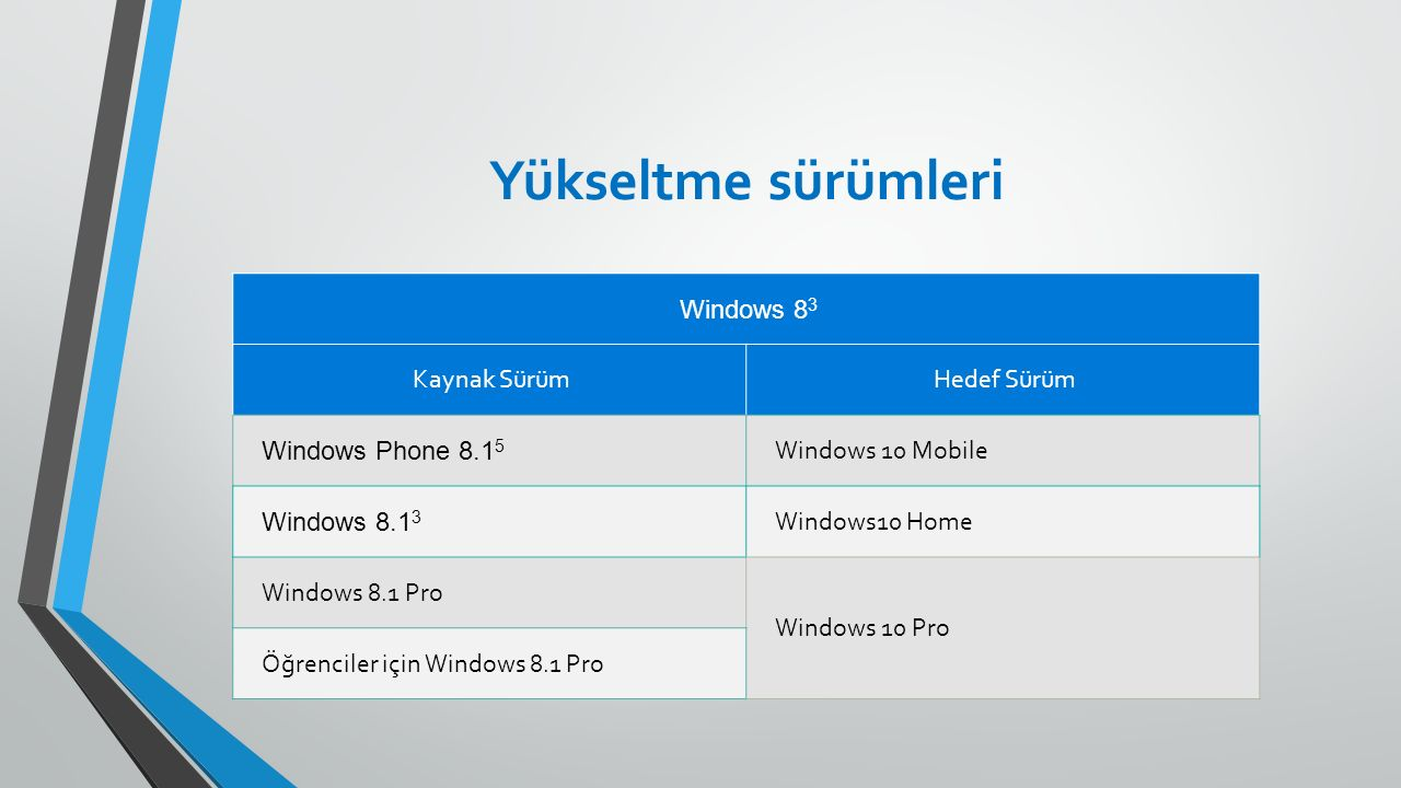 Yükseltme sürümleri Windows 8 3 Kaynak SürümHedef Sürüm Windows Phone 8.1 5 Windows 10 Mobile Windows 8.1 3 Windows10 Home Windows 8.1 Pro Windows 10 Pro Ö ğ renciler için Windows 8.1 Pro