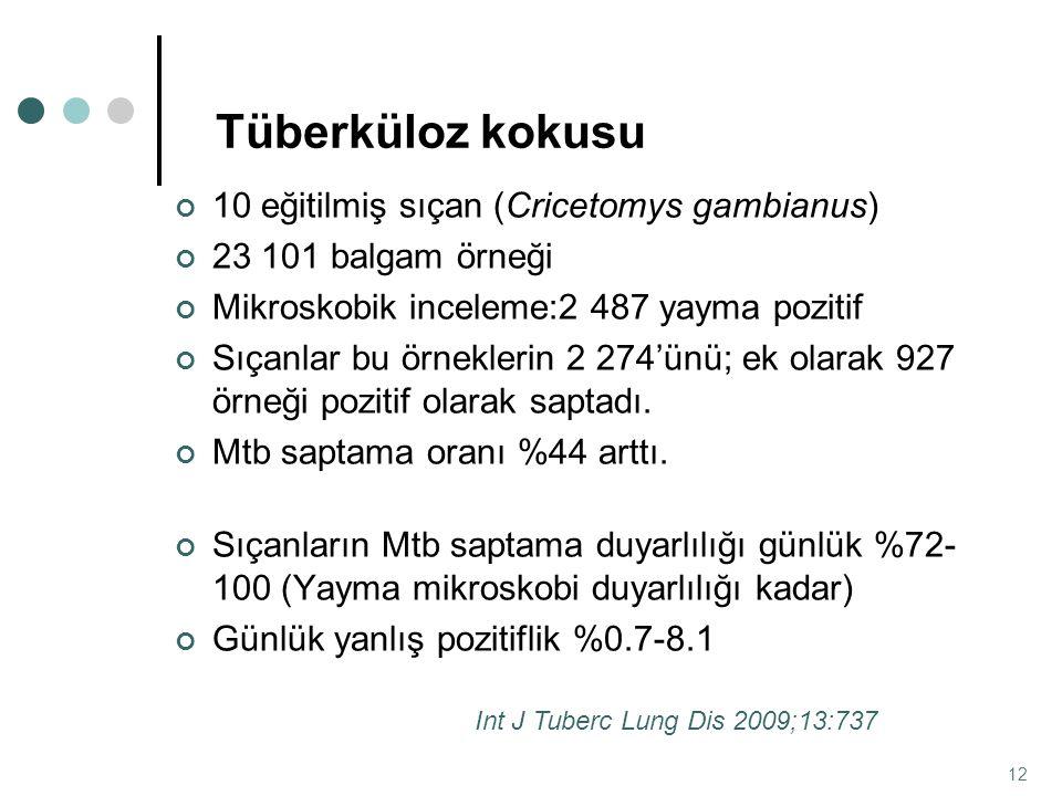 10 eğitilmiş sıçan (Cricetomys gambianus) 23 101 balgam örneği Mikroskobik inceleme:2 487 yayma pozitif Sıçanlar bu örneklerin 2 274'ünü; ek olarak 92