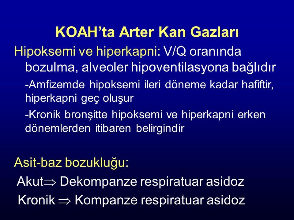 KOAH'ta Arter Kan Gazları Hipoksemi ve hiperkapni: V/Q oranında bozulma, alveoler hipoventilasyona bağlıdır -Amfizemde hipoksemi ileri döneme kadar ha