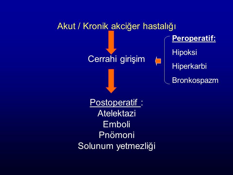 Akut / Kronik akciğer hastalığı Cerrahi girişim Postoperatif : Atelektazi Emboli Pnömoni Solunum yetmezliği Peroperatif: Hipoksi Hiperkarbi Bronkospaz