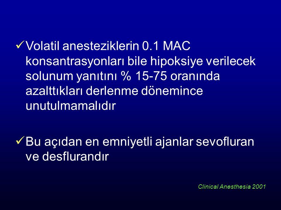 Volatil anesteziklerin 0.1 MAC konsantrasyonları bile hipoksiye verilecek solunum yanıtını % 15-75 oranında azalttıkları derlenme dönemince unutulmama