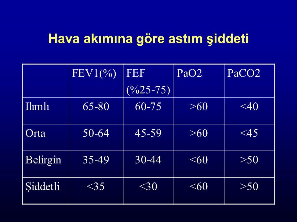 Hava akımına göre astım şiddeti FEV1(%)FEF (%25-75) PaO2PaCO2 Ilımlı65-8060-75>60<40 Orta50-6445-59>60<45 Belirgin35-4930-44<60>50 Şiddetli<35<30<60>5