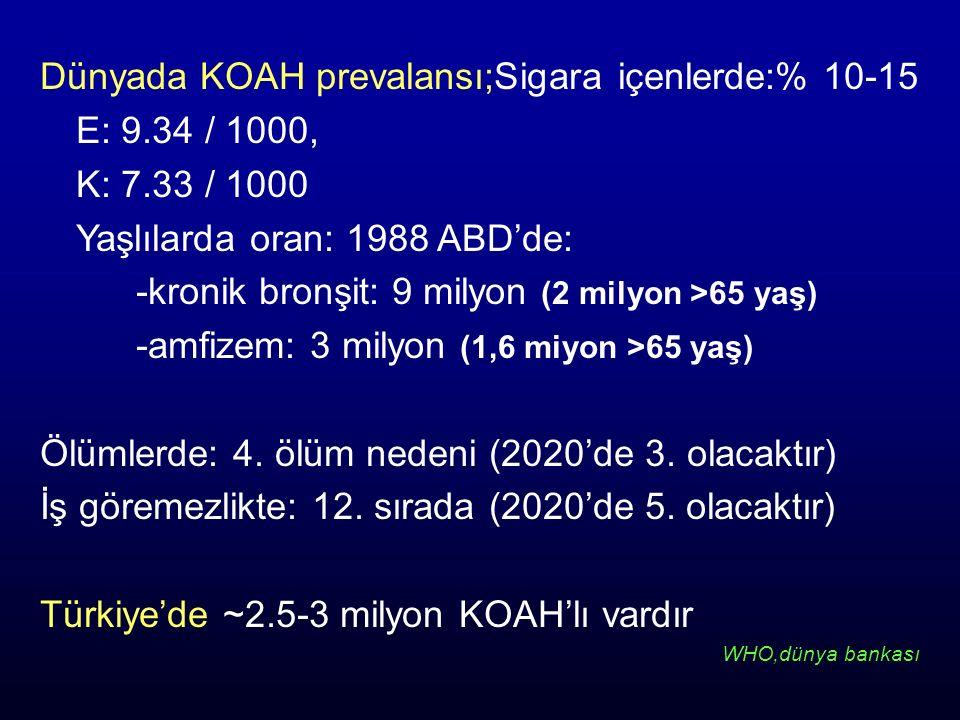 Dünyada KOAH prevalansı;Sigara içenlerde:% 10-15 E: 9.34 / 1000, K: 7.33 / 1000 Yaşlılarda oran: 1988 ABD'de: -kronik bronşit: 9 milyon (2 milyon >65