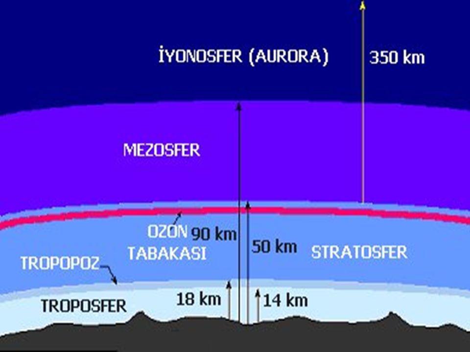 Yeryüzü Şekillerinin Sıcaklık Üzerindeki Etkisi - Dağların denize paralel olduğu Karadeniz bölgesinde nemli hava kıyılarda denizel bir etki yaratmaktadır.