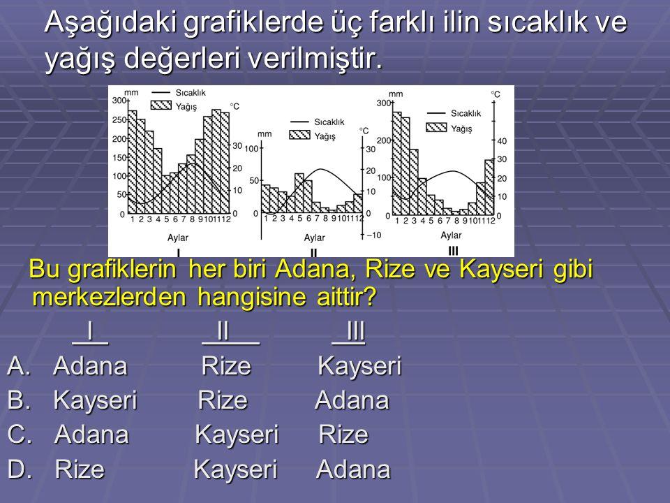Aşağıdaki grafiklerde üç farklı ilin sıcaklık ve yağış değerleri verilmiştir. Bu grafiklerin her biri Adana, Rize ve Kayseri gibi merkezlerden hangisi