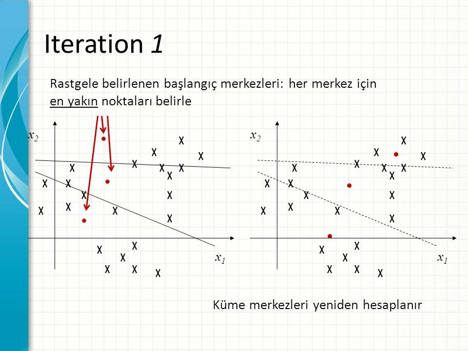 x2x2 x1x1 x2x2 x1x1 Iteration 1 Rastgele belirlenen başlangıç merkezleri: her merkez için en yakın noktaları belirle Küme merkezleri yeniden hesaplanır
