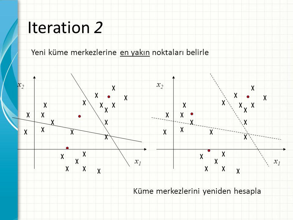 Iteration 2 x2x2 x1x1 x2x2 x1x1 Yeni küme merkezlerine en yakın noktaları belirle Küme merkezlerini yeniden hesapla