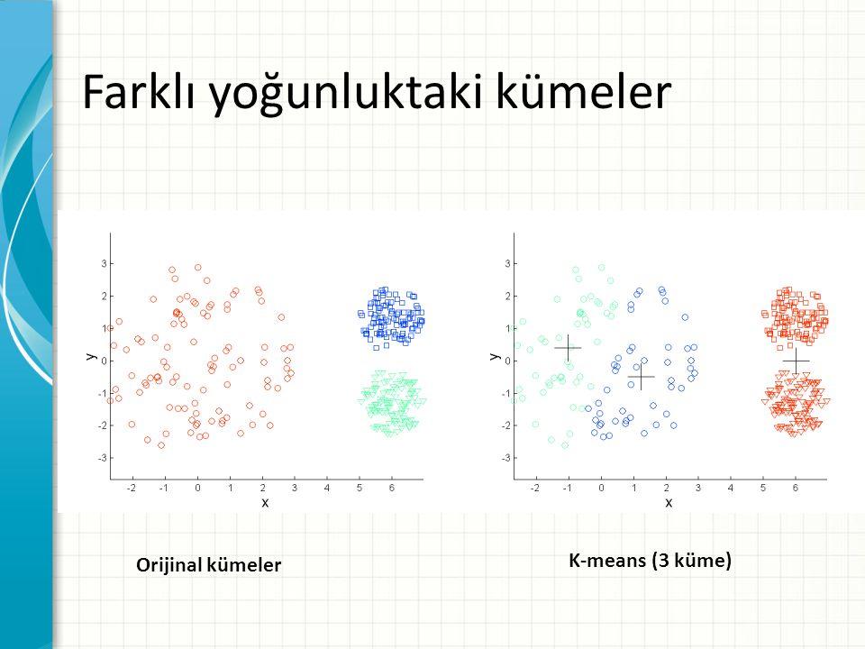 Orijinal kümeler K-means (3 küme) Farklı yoğunluktaki kümeler