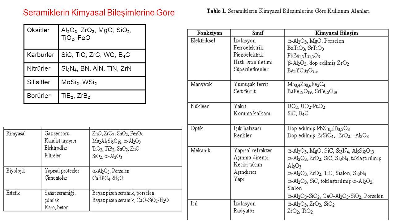 OksitlerAl 2 O 3, ZrO 2, MgO, SiO 2, TiO 2, FeO KarbürlerSiC, TiC, ZrC, WC, B 4 C NitrürlerSi 3 N 4, BN, AlN, TiN, ZrN SilisitlerMoSi 2, WSi 2 BorürlerTiB 2, ZrB 2 Seramiklerin Kimyasal Bileşimlerine Göre Sınıflandırılması