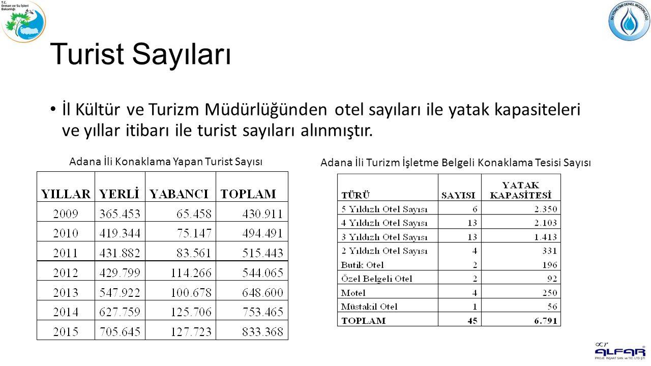 Turist Sayıları İl Kültür ve Turizm Müdürlüğünden otel sayıları ile yatak kapasiteleri ve yıllar itibarı ile turist sayıları alınmıştır.