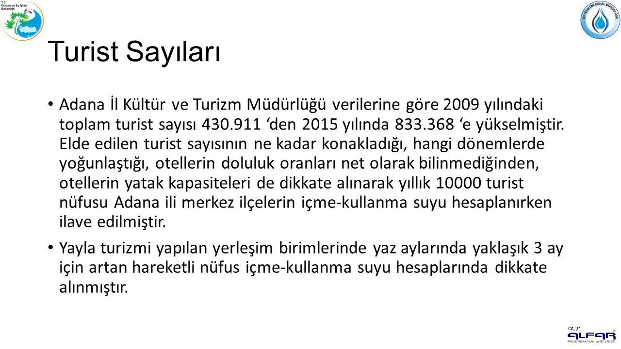 Turist Sayıları Adana İl Kültür ve Turizm Müdürlüğü verilerine göre 2009 yılındaki toplam turist sayısı 430.911 'den 2015 yılında 833.368 'e yükselmiştir.